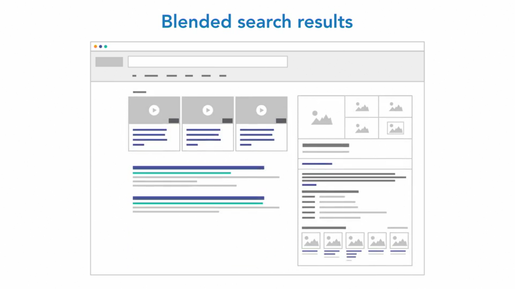 Search Engines often shows blended search results