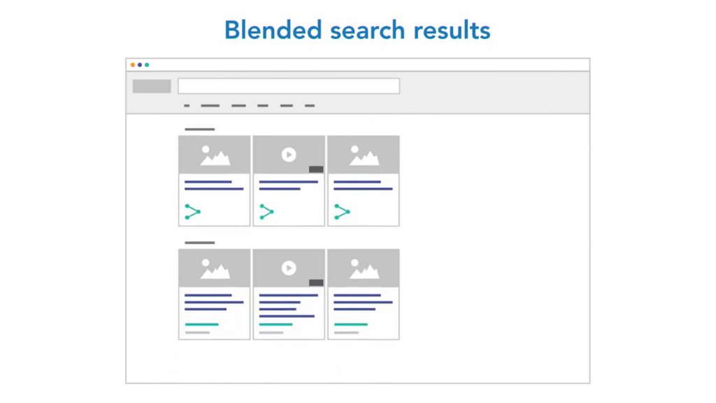Search Engines often shows blended search results like social posts, videos